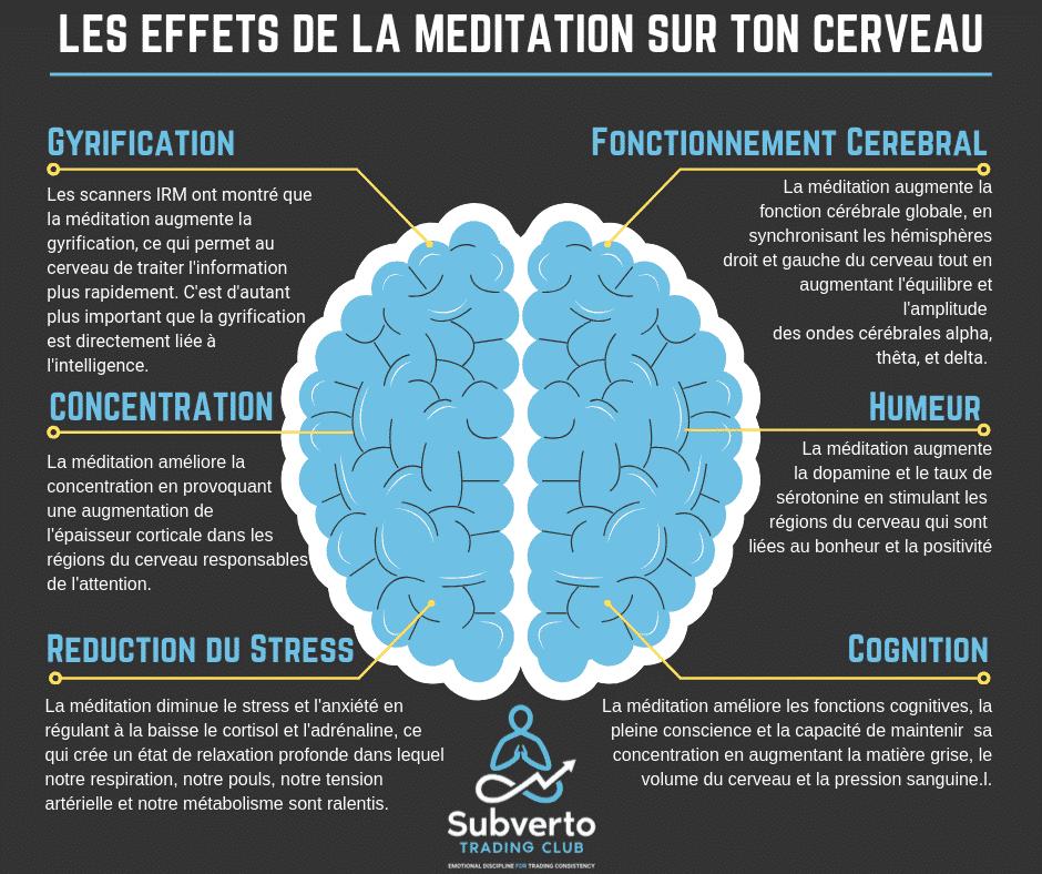 les effets de la meditation sur le cerveau humain
