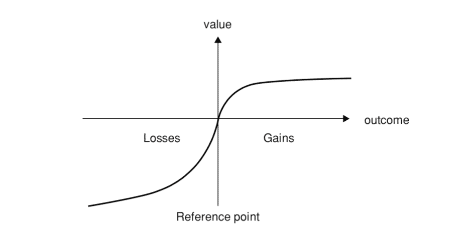 Prospect Theory and Reflection Effect