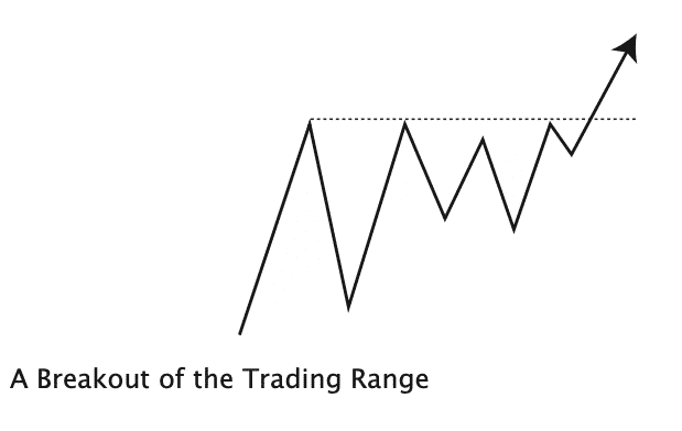 A breakout of a trading range
