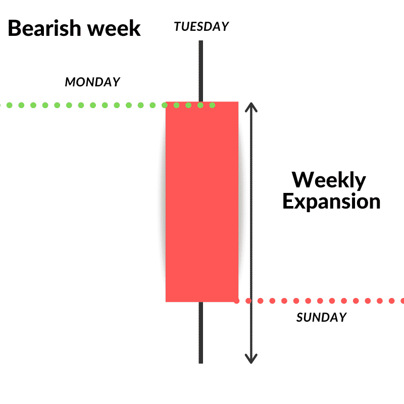 Price action and market structure over time of a bearish week