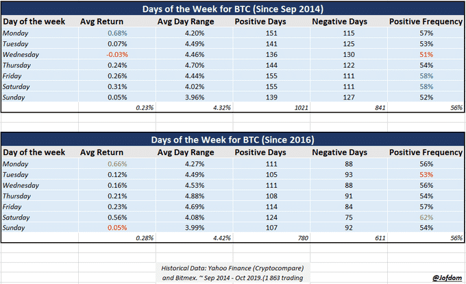 average return by day of the week on bitcoin