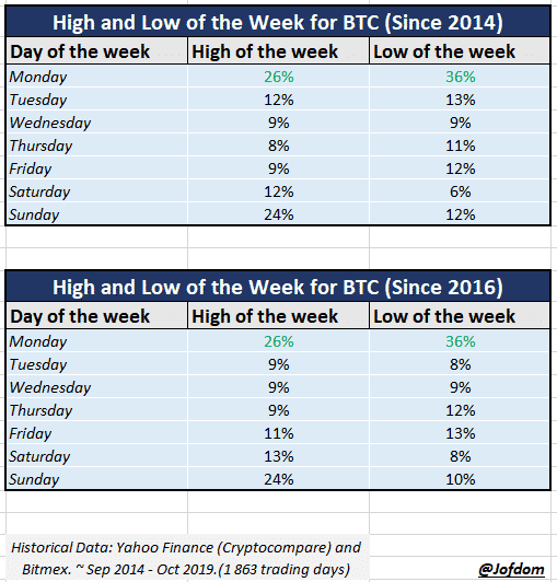 High and low of the week on bitcoin