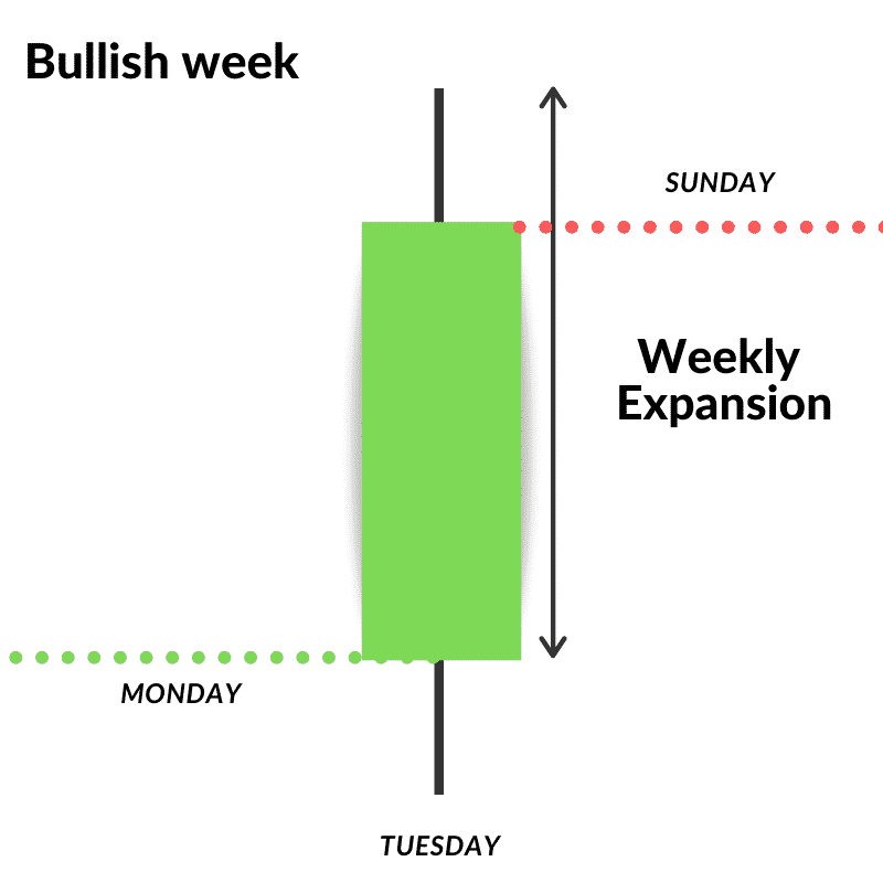price action and market structure over time of a week