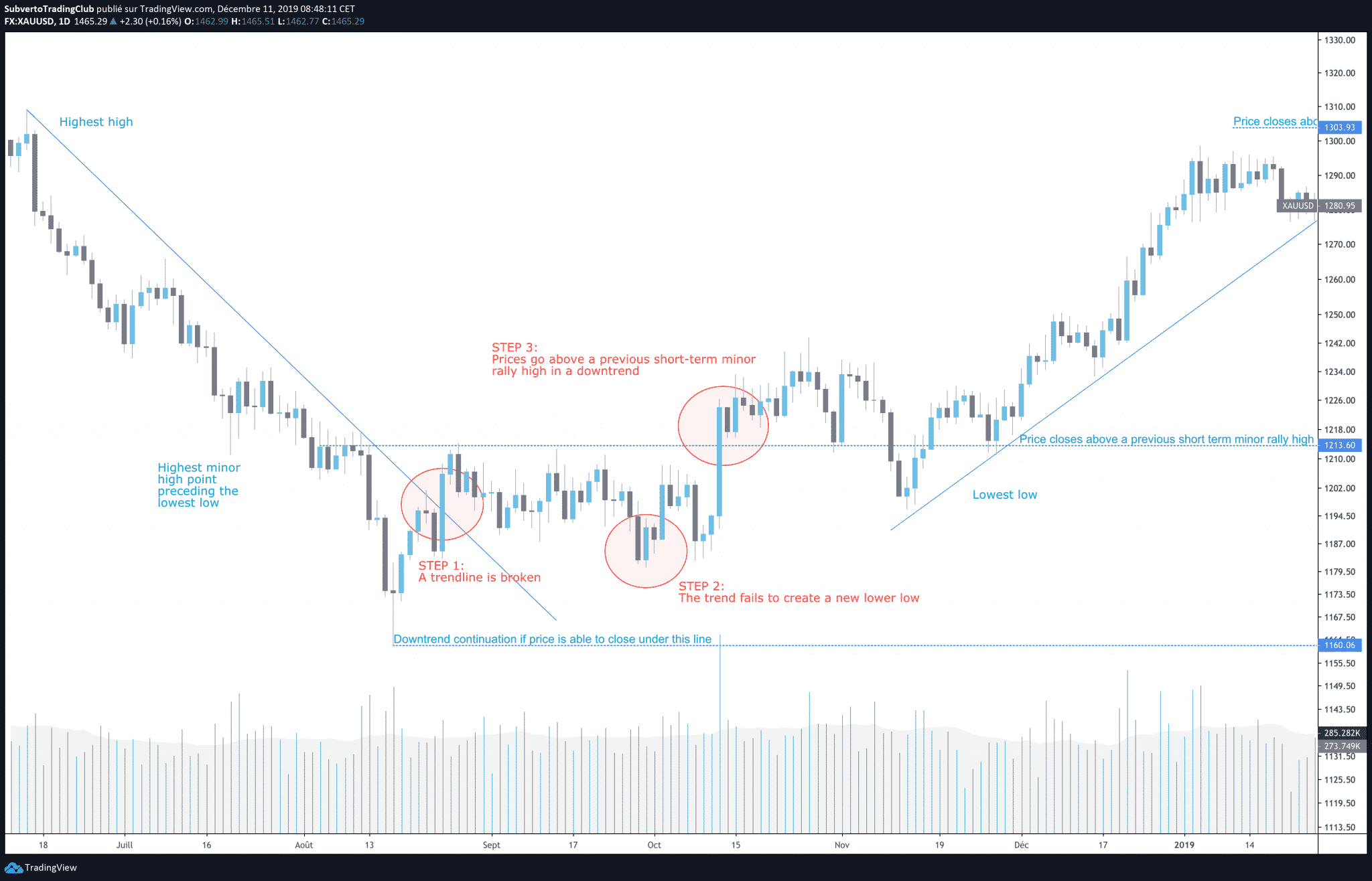 Vic-SPERANDEO-downtrend-trend-reversal-step-by-step-1-2-3-scaled.png