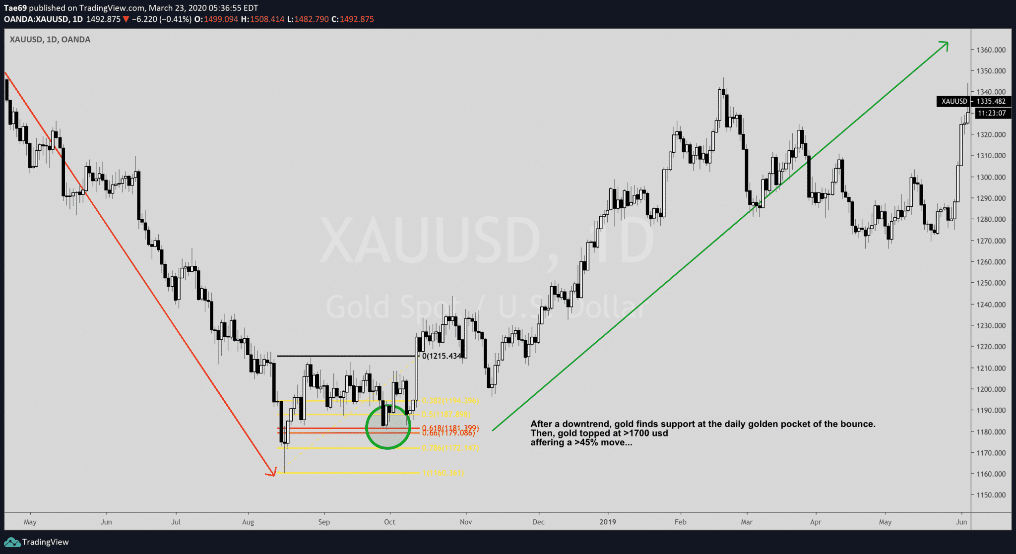 Trade pullbacks to the Golden Pocket daily on xauusd gold chart to initiate the 2018 to 2020 uptrend