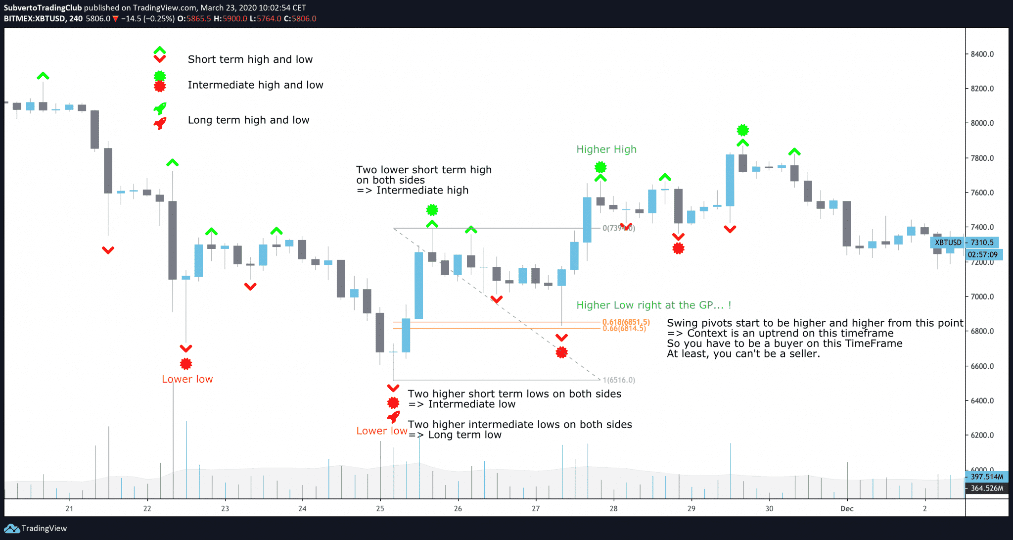 Trade pullbacks to the Golden pocket creating a higher low on the H4
