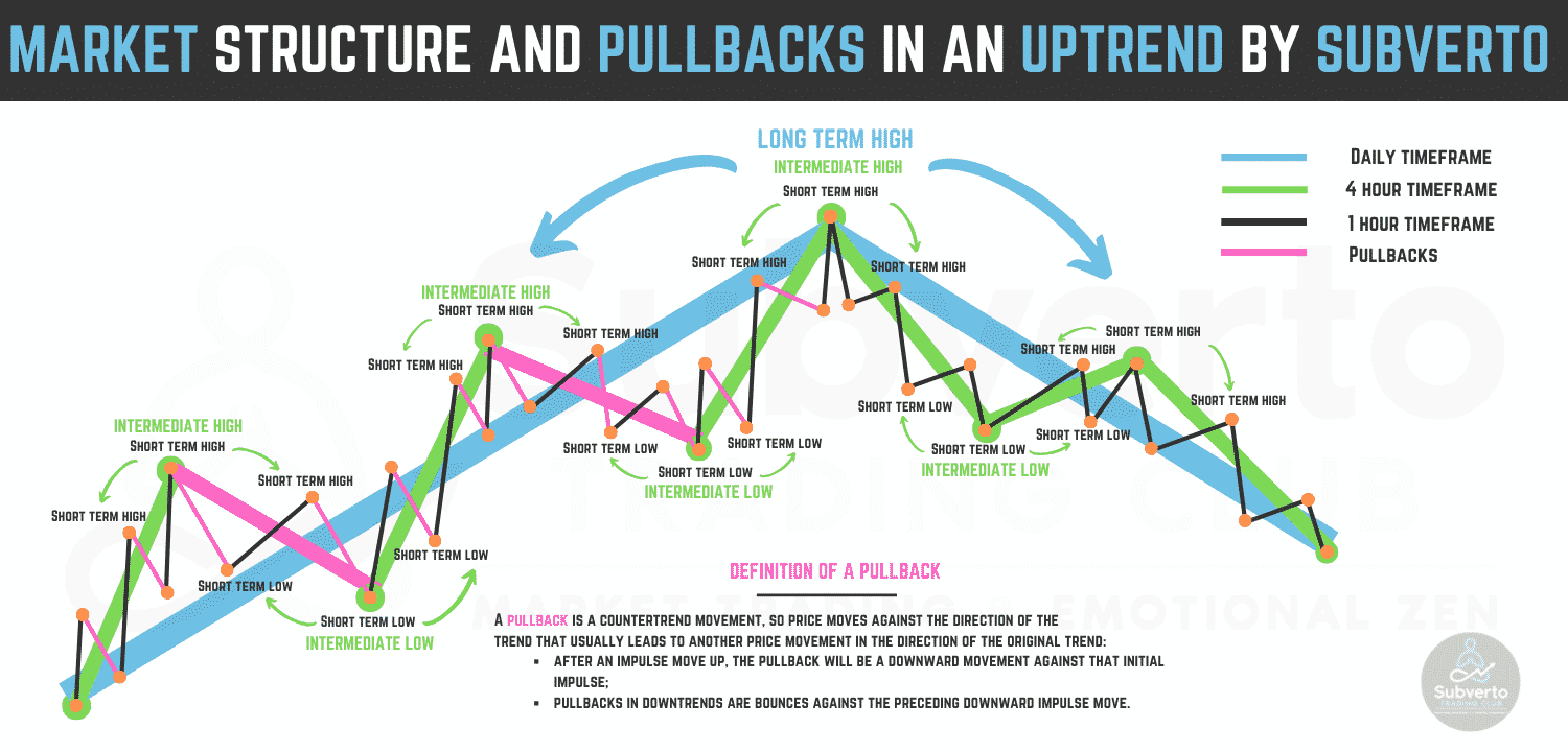 Market Structure and trade pullbacks by subverto
