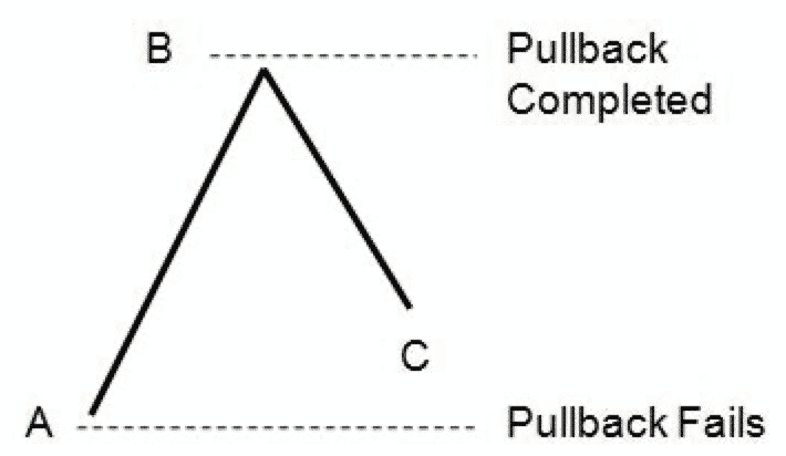 Trade pullbacks main areas